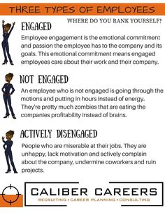 There are three types of employees; engaged, not engaged and actively disengaged.  According to Gallup research, it takes four fully engaged employees to counteract the impact of one disengaged employee. Communication and appreciation are a couple of ways to help improve engagement in the workplace.  Are your employees or co-workers engaged at work?  What type of employee are you? #calibercareers #desmoines #employeeengagement #careers #iowa #jobs #recruiting #staffing
