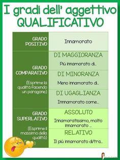 Italian Grammar, Italian Vocabulary, Italian Words, Italian Language, Cbt Worksheets, Worksheets For Kids, Italian Courses, Learn To Speak Italian, Italian Lessons