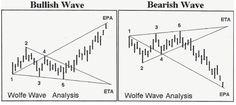 What Is Wolfe Wave? | MiggyFX