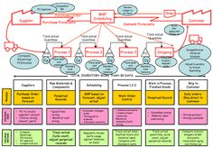 How to map a process using value stream mapping #InfographicsProcess