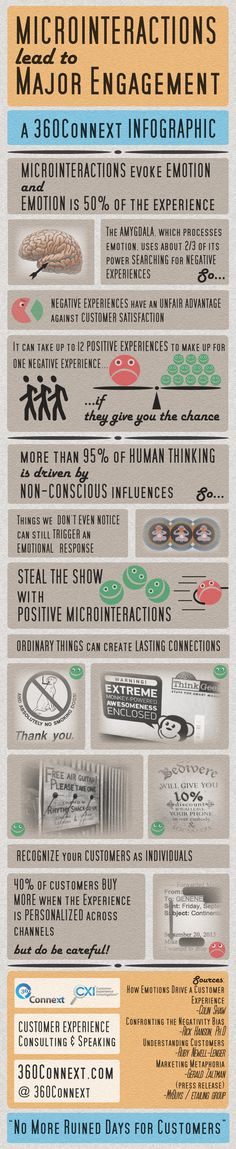 Humans are driven by emotions. Therefore, your customers are too! See how much of an impact the human brain makes on the customer experience. Customer Experience, User Experience, Customer Service, New Technology, Digital Technology, Content Marketing, Digital Marketing, Social Marketing, Media Marketing