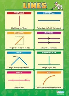 Lines Poster MATHEMATIC HISTORY Mathematics is among the oldest sciences in human history. In ancient times, Mathematics was defined as … Gcse Maths Revision, Line Math, Math Charts, Ingles Online, Math Notes, Math Formulas, Basic Math, Homeschool Math, Elementary Math