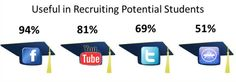 Usefulness of social media on college recruiting