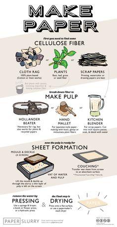 Make Paper. (A handy illustration of the hand papermaking process) Make Paper. (A handy illustration of the hand papermaking process) Origami, Papier Diy, How To Make Paper, How To Recycle Paper, Paper Recycling Process, Paper Making Process, Diy Recycle, Handmade Books, Handmade Notebook