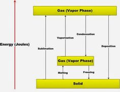 Chemistry Net: Phase Changes - Energy Changes - Heating Curves
