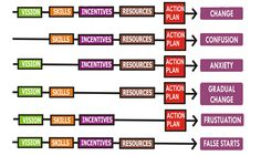 Six Essential Elements of Organizational Change – Inputs for CMMI Process Model Implementation