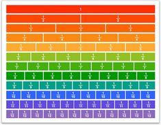 Rasyonel Sayılar: Rasyonel sayıların nasıl sayılar olduklarını açıklayabilmek için kesirler konusundan hareketle kesir kartlarını kullanarak işe başladım. Kesir kartlarını öğrencime uygun şekilde d…