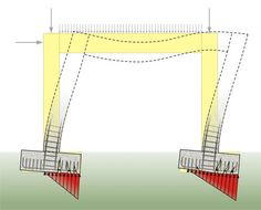 Behavior of a two-column frame with centric spread footings (under seismic loads) Civil Engineering Design, Civil Engineering Construction, Architectural Engineering, Engineering Technology, Chemical Engineering, Energy Technology, Electrical Engineering, Structural Drawing, Structural Analysis