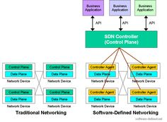 Software-Defined Networking, SDN