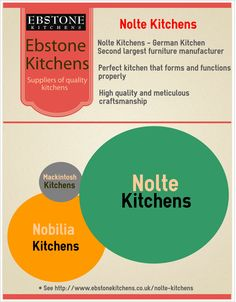 Reasons to choose Nolte Kitchens.  http://www.ebstonekitchens.co.uk/nolte-kitchens