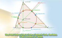 GeoGebra Dynamic Geometry: Nine Point Circle, Eulers Circle or Feuerbach Circle, HTML5 Animation. Teaching, School, College, Mathematics Education.