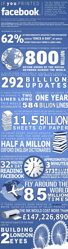 Want to print Facebook? Get 11.5 billion sheets of paper.    Jan 31, 2012    Want help with digital marketing? To get free Facebook Marketing Strategies videos, go here:  buy bulk twiiter