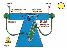MOTHER's super-simple solar tracker created by Dennis Burkholder improves on Steve Baer's solar tracker design using freon. Solar Energy, Solar Power, Solar Equipment, Solar Tracker, Solar Collector, Solar Panel System, Solar Panels, Hydraulic Cylinder, Solar Generator
