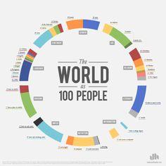 """Infografica: """"Il mondo in 100 persone"""""""