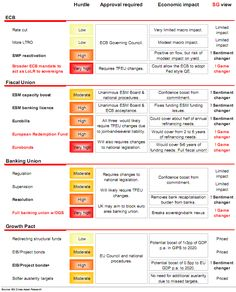 SocGen's summary of options available to European policymakers