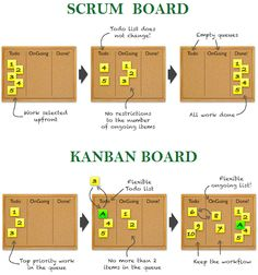 The difference between Kanban and a Scrum board. Explained in a simple way. The difference between Kanban and a Scrum board. Explained in a simple way. Agile Project Management, Change Management, Business Management, Management Tips, Visual Management, Office Management, Program Management, Design Thinking, Etre Un Bon Manager