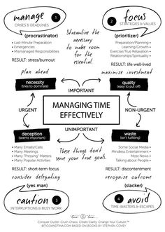 Gérer son temps efficacement II time management skills - Stephen Covey-based time management quadrant infographic and printable Effective Time Management, Time Management Strategies, Time Management Skills, Project Management, Time Management Activities, Change Management, Time Management Planner, Time Management Quotes, Program Management