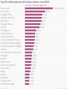 Facebook is by far the top app, with 115.4 million unique visitors in June.