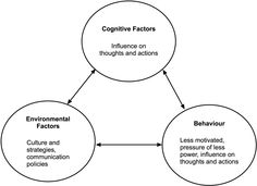 cognitive psychology and instruction bruning pdf