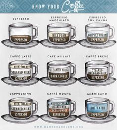 Know Your Coffee [via manner & lane]..I should know/try to remember these...