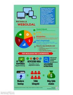 Ez az infógrafika a minőségi és konvertáló honlap jellemzőit mutatja be, melyet a Webstra #webdesign szakembere készített