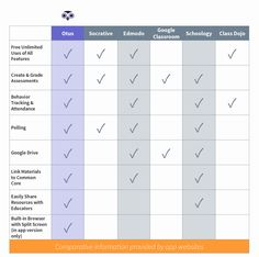 Chart comparing Class Dojo, Socrative, Edmodo and Schoology education apps