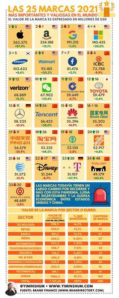 25 marcas más valiosas del mundo #infografia #infographic #marketing Infographics, Marketing And Advertising, Branding, Google, Blog, Investing, World, Forts, University