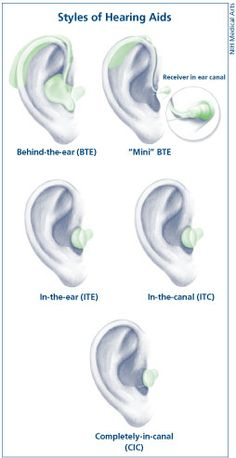 Hearing Aids | Information, resources and more at NIDCD.gov