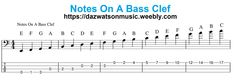Bass Guitar All Scales & All Modes Bass Guitar Scales, Bass Guitar Chords, Guitar Chord Chart, Music Guitar, Playing Guitar, Music Lyrics, Acoustic Guitar, Bass Clef Notes, Bass Guitar Notes