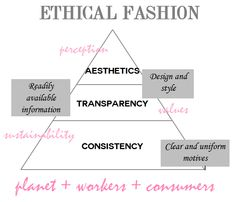 Ethical Fashion Pyramid from Fashionhedge #ethicalfashion #enfographic