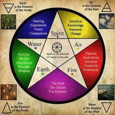✨The symbolic meaning of the pentagram pictured here ~ representing the elements #Earth #Air #Water #Fire #Spirit ✨ For unique pentagram pieces & other sacred geometry jewellery explore ~heartmala.com~ online today!