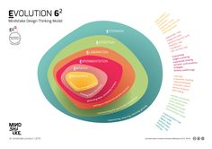 Design Thinking: from brain errors to innovations - Information Visualization, Data Visualization, Design Thinking Process, Design Process, Tool Design, Design Model, Notebook Cover Design, Notebook Covers, Diagram Design