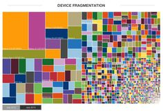 Android Fragmentation Report July 2013 - OpenSignal.png