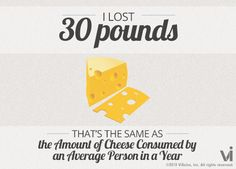 I lost 30 pounds! That is the same as the amount of cheese consumed by an average person in a year.