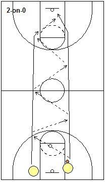 Full-Court Fast-Break Passing Drills - 2-on-0