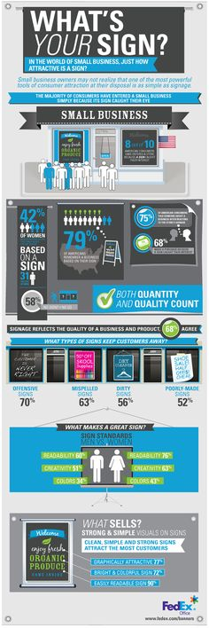 a survey that measures the attraction power of signage and its impact, and the results are very telling. Look at some of these numbers and the undeniable reasons why good signs are worth the effort. #retail #small business #design