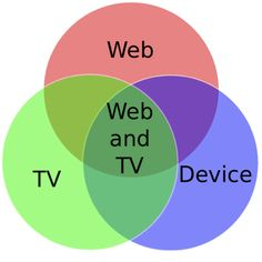 Web and TV: Intersection of Web, TV and Device