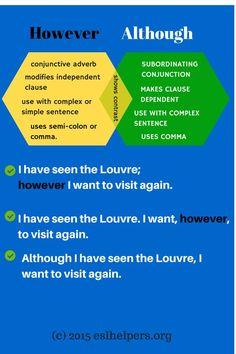 Forum   ________ Learn English   Fluent LandHOWEVER – ALTHOUGH   Fluent Land