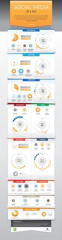 Uno de cada siete minutos online es para Facebook #Infografia
