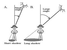 shadow lesson