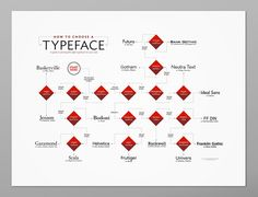 <p>Featuring 43 different typefaces (including popular ones like Bodoni, Futura, Garamond, Helvetica, Gotham, and Baskerville), the poster walks you through the decision making process on how to pick an appropriate font.</p>