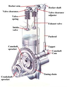 Automotive Valve Train System Types