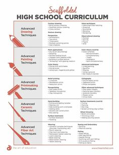 High school art - Scaffolded High School Curriculum (The Art of Education) Scaffolded High School Curriculum – High school art Curriculum Mapping, Curriculum Planning, Art Curriculum, High School Art Projects, Art School, School Ideas, Programme D'art, Art Syllabus, Art Rubric
