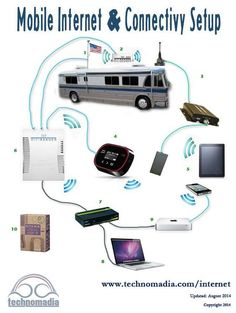 Mobile Internet setup for a full time RVer who needs to stay connected as they roam. Internet Setup, Rv Internet, Camper Life, Rv Campers, Happy Campers, Rv Wifi, Rv Organization, Organizing, Rv Accessories