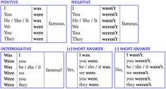 Resultado de imagen de was and were grammar