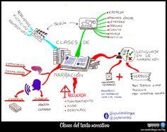 Mapa conceptual sobre las clases de narración