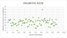 THE MOST POPULAR FATTY ACID PROFILES IN SOAPMAKING