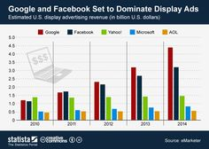 #Google y #Facebook dominan la publicidad online #infografia #internet #marketing