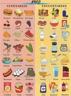 List of countable and uncountable food with examples and pictures! Learn useful English vocabulary words for countable and uncountable food and drink to improve your English. English Writing Skills, Learn English Grammar, English Vocabulary Words, Learn English Words, English Language Learning, Teaching English, German Language, Japanese Language, Teaching Spanish