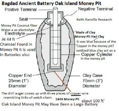 Tesla Tower Tunnels 120 Feet & Oak Island Money Pit – Keith Ranville First Nations Explorer Into The Gods Unexplained Mysteries, Best Mysteries, Ancient Aliens, Ancient History, Oak Island News, Oak Island Mystery, Oak Island Nova Scotia, New Scientific Discoveries, Out Of Place Artifacts